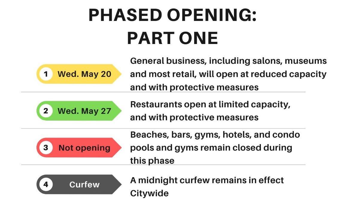 Phased Opening
